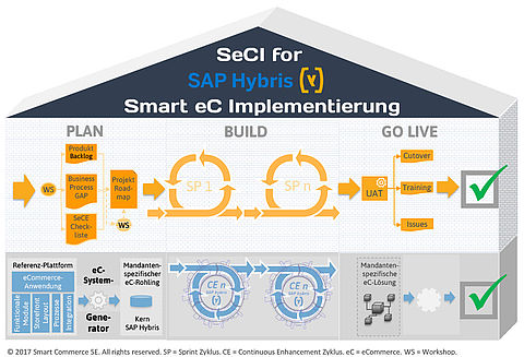 Schaubild SeCI for SAP Hybris Smart eC Implementierung