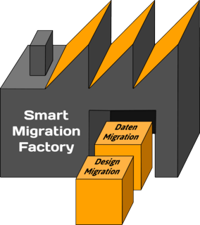 [Translate to Englisch:] Smart Migration Factory